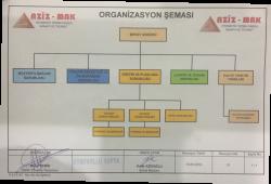Aziz Makina Organizasyon Şeması
